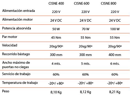 datos_tecnicos_cisne