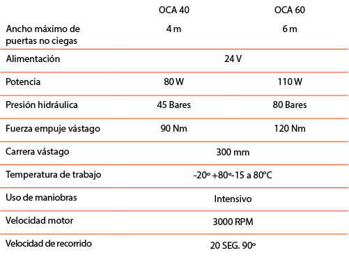 datos_tecnicos_oca
